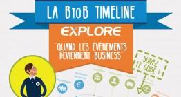 La «BtoB Timeline» par EXPLORE